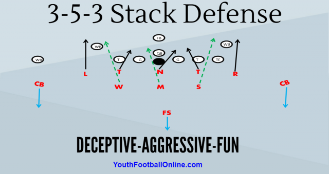 3-5-3 Stack Youth Footba Defense Playbook