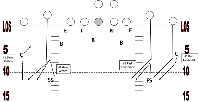 Cover 4 Zone Defense Overview