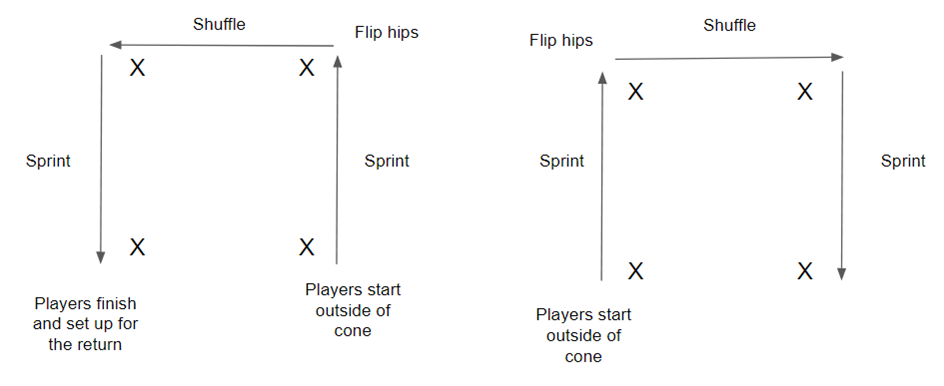 Cone drills for agility