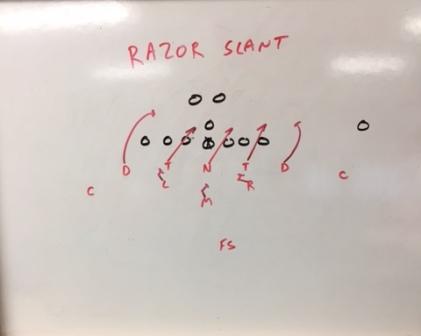 """Defensive Line Slants """"Razor"""" & """"Laser"""""""
