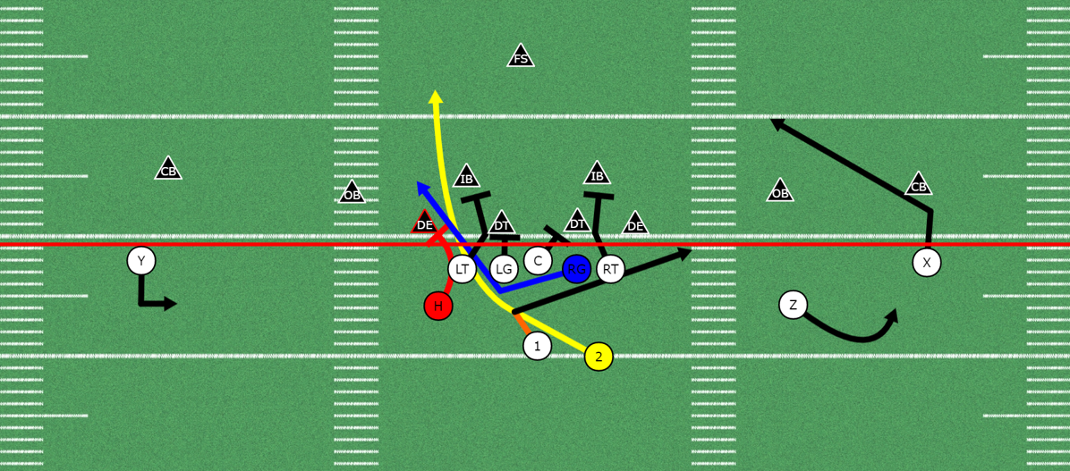 3 Ways to Run the Power Play in Football