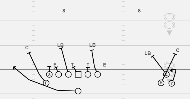 Outside Zone Bling Formation