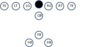 Wishbone offense