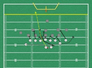 This Free Youth Football Play Is One Of My Favorites Most Successful Off The Jet Sweep Once Defense Starts Over Playing