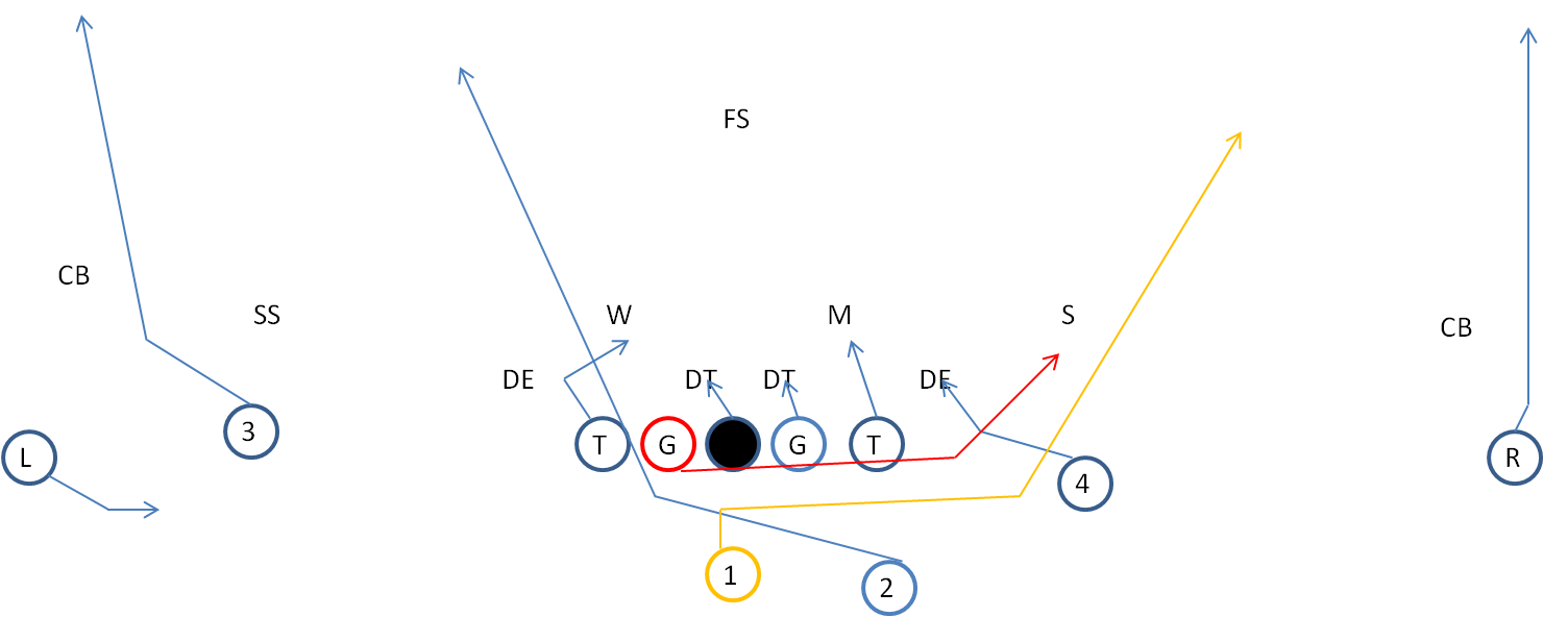 Twins formation playbook series twin formation plays youth qb running play pooptronica Images