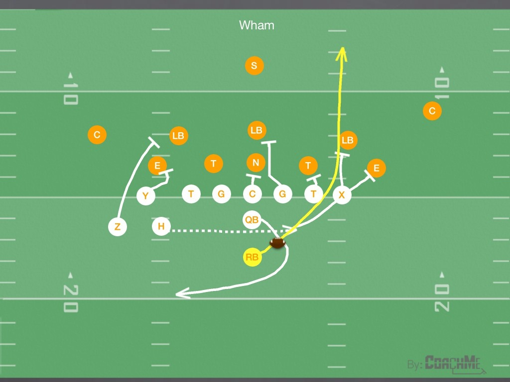 Wham Football Play