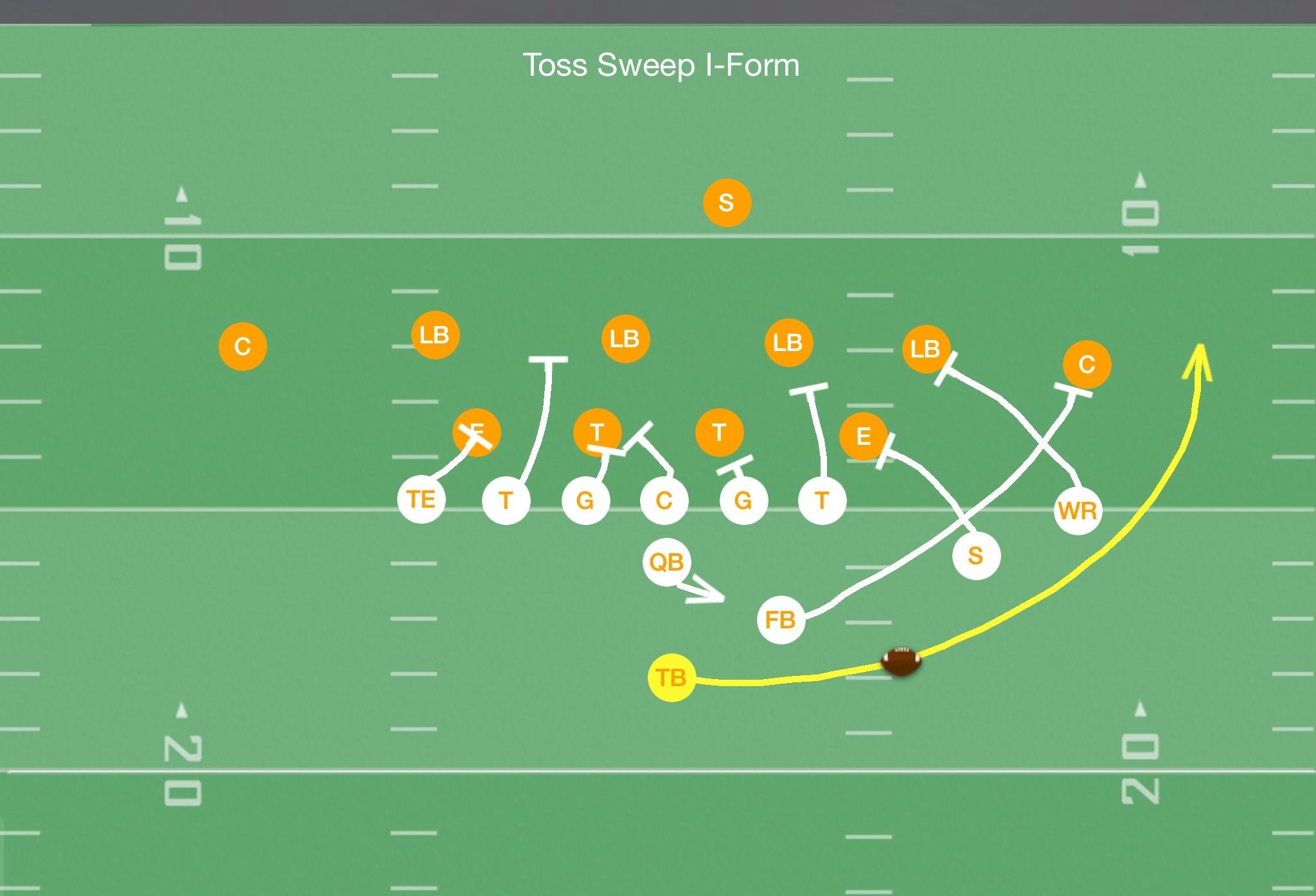 Toss Sweep Football Play