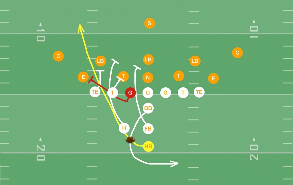 Power I Formation Plays & Playbook