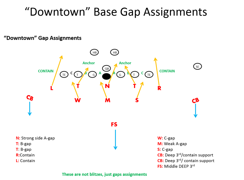 3 5 3 Stack Defense Football Playbook