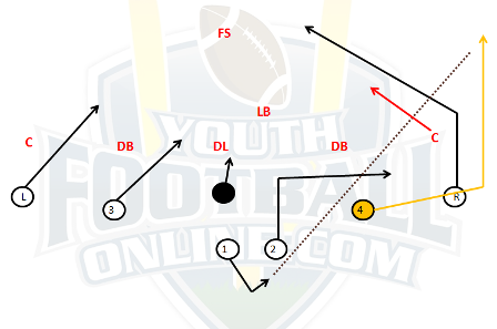 Post/Wheel 7 on 7 Play