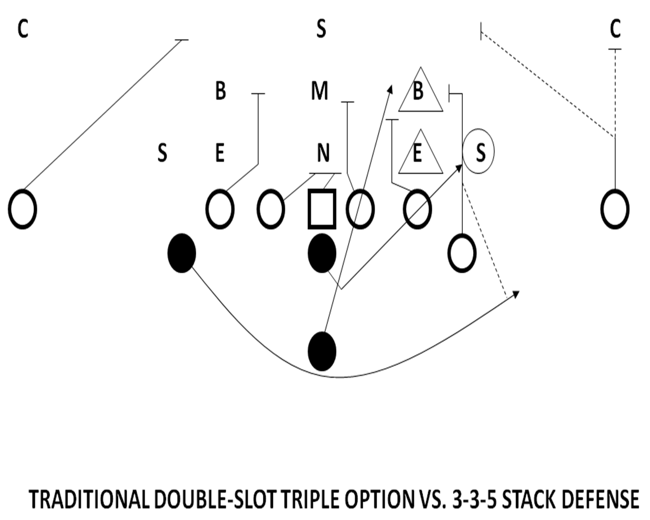 Optioning The 3 3 5 Stack With The Unbalanced Attack