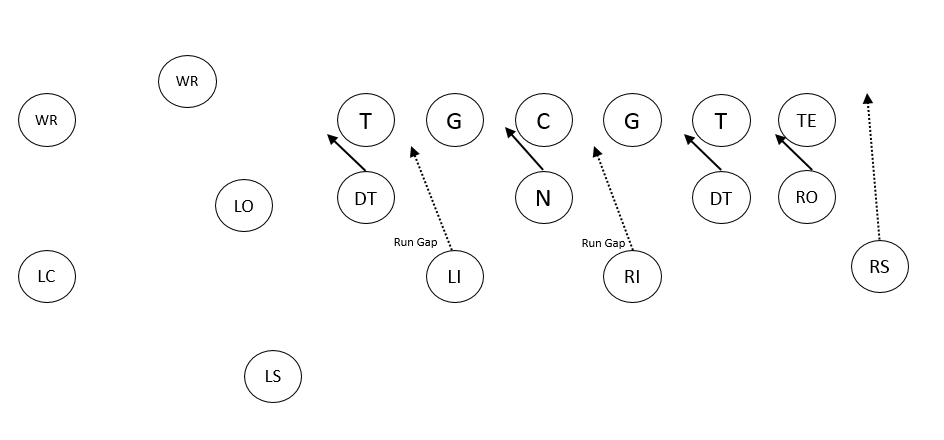 The Slanting 3 4 Defense In Youth Football Slanting And Blitzing