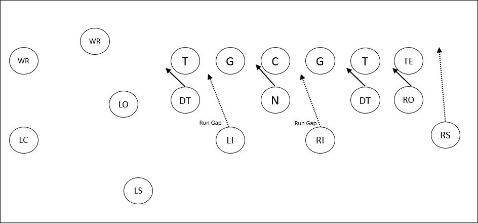 3-4 Run Blitz
