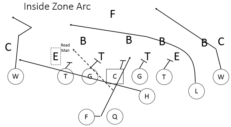 Inside Zone Arc Play Action Pass