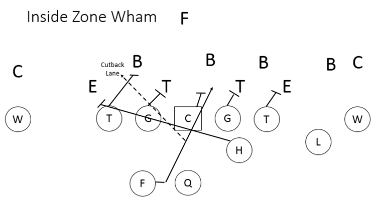 Inside Zone Wham Play