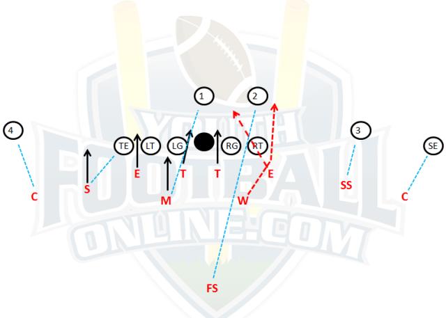 4-4 defense blitzes