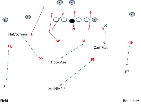 3 4 Defense Laser Blitz With Cover 3 Blitz Plays 3 4