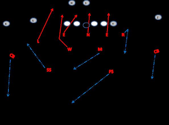 3-4 Defense Lazer Blitz