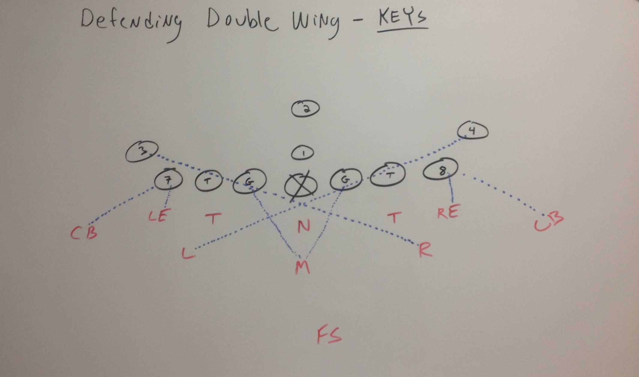 Defending The Double Wing Offense In Youth Football