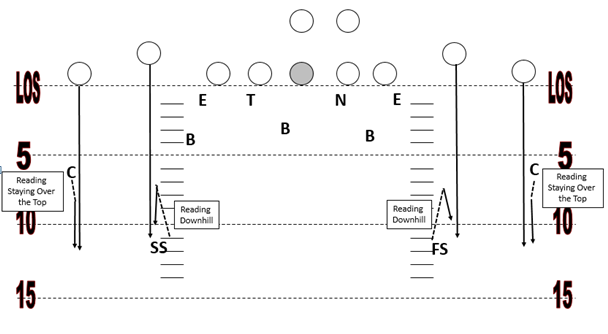cover 4 zone defense overview and pattern reading
