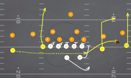 Speed Out Football Play