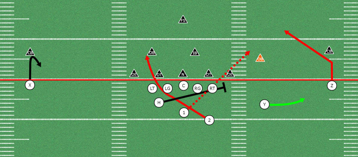 Run Pass Options for explosive Offenses