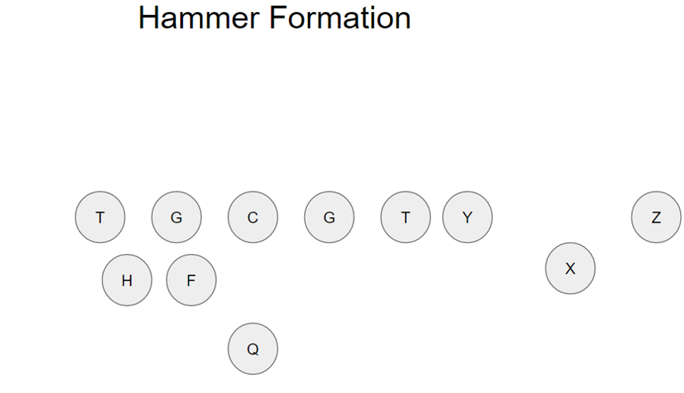 Utilizing the Hammer Package for Short Yardage