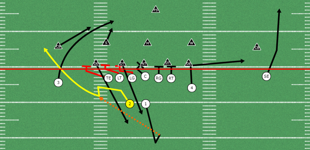 Easy Rules for the Running Back Screen
