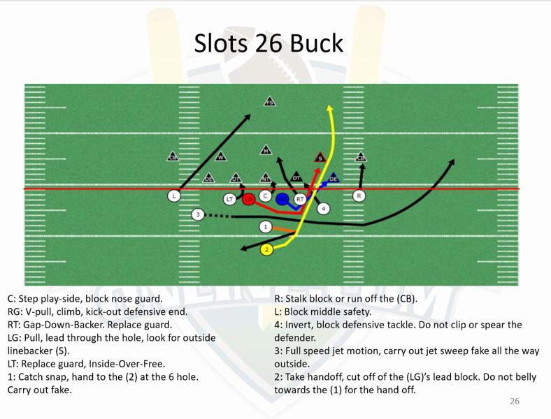 Playbook bundle offense