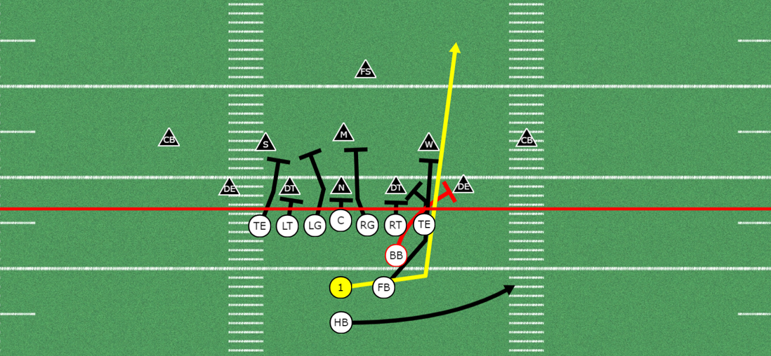 Quarterback Lead Play out of the Double Tight Pistol Formation