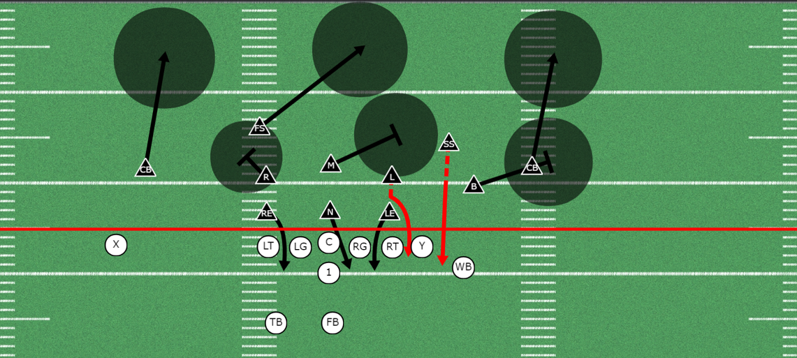3-3 Stack Zone Coverage