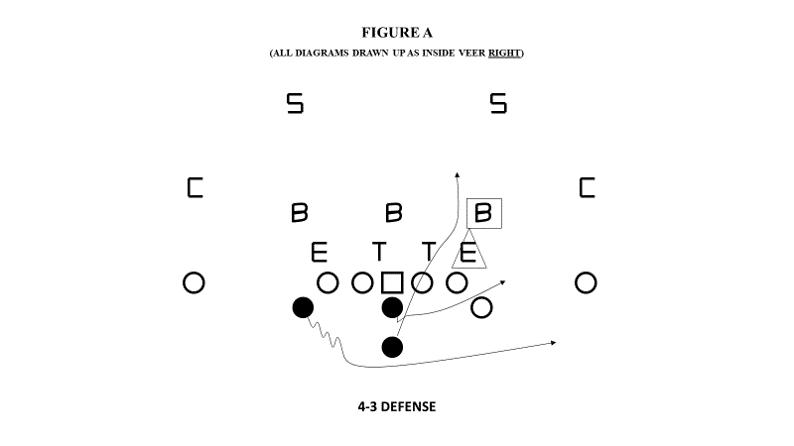 triple option vs 4-3 defense