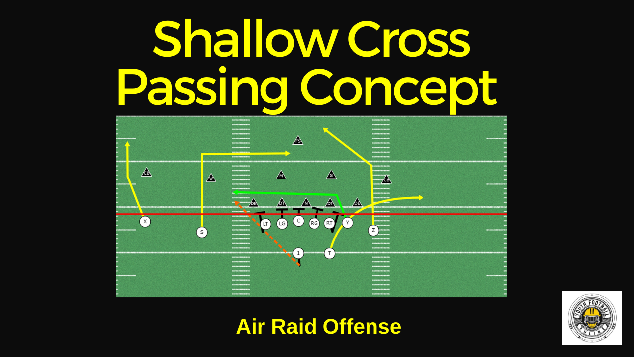 Shallow Cross Passing Concept